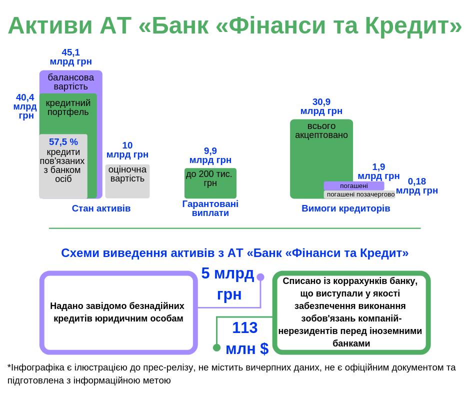 Фонд гарантирования: Избанка депутата Жеваго нелегально вывели практически 5 млрд грн