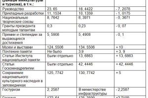 Харьковская область получила 50 миллионов из госбюджета
