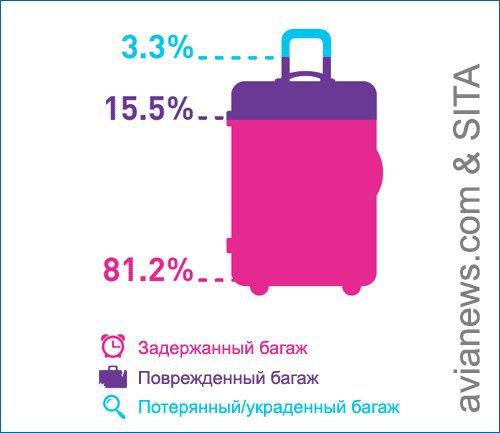 Неправильно опрацьований багаж у 2013 році