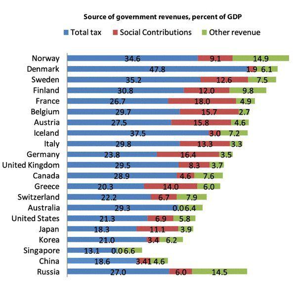 Налоги и сборы в разных странах