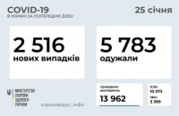 За добу в Україні виявили 2516 нових випадків ковіду, госпіталізовано 1166 осіб
