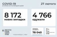 В Україні на коронавірус захворіли ще 8172 осіб