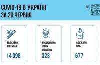 В Україні за неділю виявили 323 нових захворілих на ковід