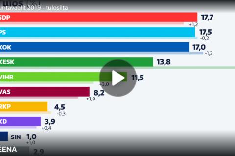 Парламентские выборы в Финляндии выиграли социал-демократы, набрав 17,7% голосов