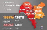 У Києві на ковід захворіли ще 255 людей