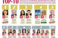 РПР опублікував свіжий рейтинг депутатів-реформаторів