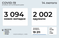 За минулу добу від ковіду померло 45 українців