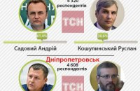 Обнародованы эксит-поллы по Днепропетровску, Львову, Запорожью и еще трем городам