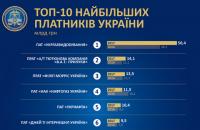 ДФС назвала топ-10 найбільших платників податків України