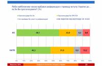 58% украинцев поддержали бы на референдуме вступление в ЕС, 46% - в НАТО
