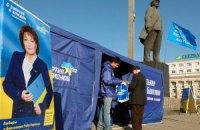 Екзит-пол: мажоритарників від ПР підтримали 28% виборців