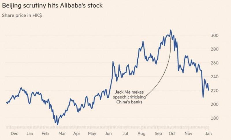 Цена на акции Alibaba просели на треть после речи Ма Юна в октябре