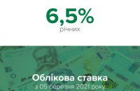 Нацбанк повысил учетную ставку на полпроцента