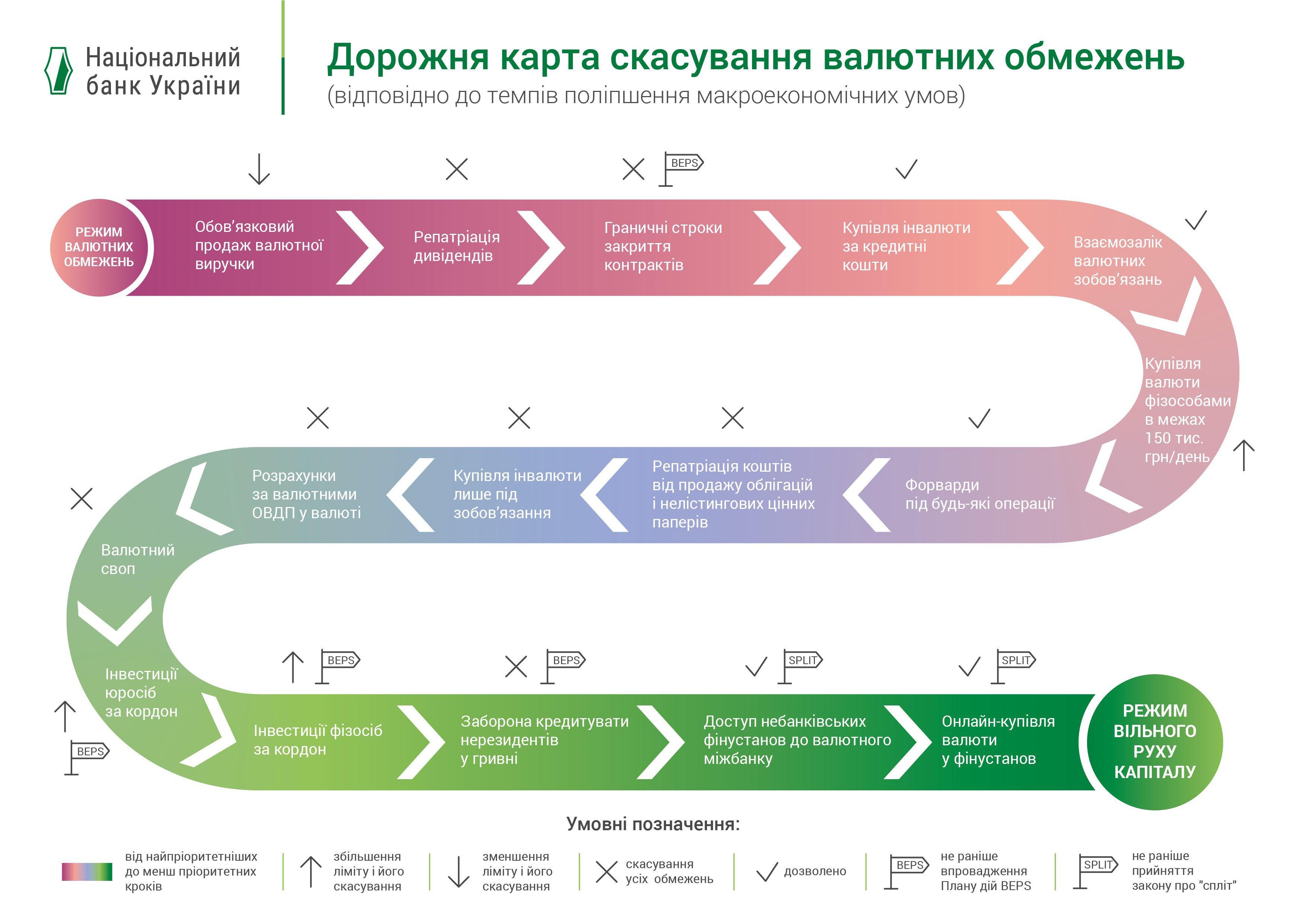 НБУ отменил обязательную реализацию валюты
