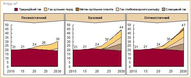 Прогноз добычи газа в Украине