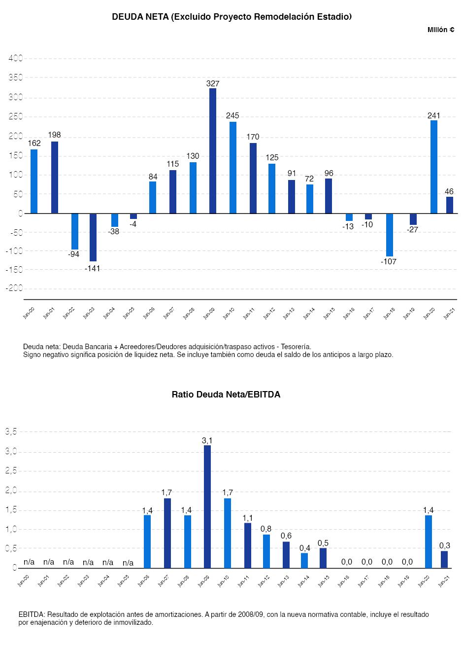 Чистий борг і співвідношення боргу/EBITDA