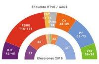 Екзит-поли: партія прем'єра Іспанії перемагає на парламентських виборах