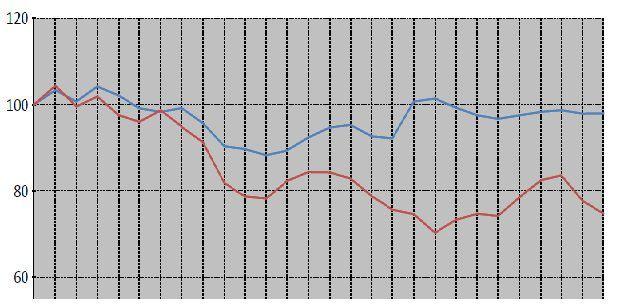 Цены на рынках промышленных металлов серьёзно просели за последние два года, в то время как рынки аграрной продукции, в целом, удержали свои позиции. Источник: МВФ, расчёты автора. По вертикали - шкала процентов, кривые отображают изменение цен за последние два года