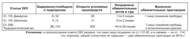 """СБУ предоставило журналистам """"Зеркала недели"""" данные о посаженных диверсантах и террористах"""
