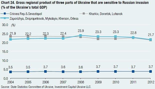 Внесок у ВВП Криму був на рівні 3,7%, східні області формують 21,4%, південні - 21,7%
