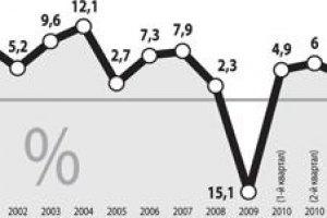 ВВП в 1 квартале вырос на 5,2%