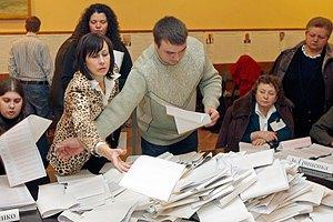 ЦВК підрахувала 69,21% голосів