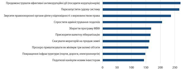Рисунок 4. Що може зробити Україна, щоб справити позитивний вплив на іноземні інвестиції (відповіді прямих інвесторів). Значення індексу ренкінгу перешкод (найвище значення – найбільше опитуваних поставили перешкоду на високе місце в ренкінгу від 1 до 10). Джерело: опитування ЦЕС, EBA та Dragon Capital