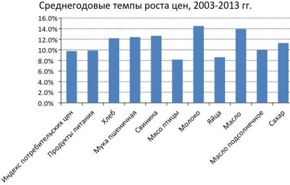 Все приведенные виды продукции подпадали по ценовое регулирование начиная с 2003 года, кроме свинины и мяса птицы (регулирование введено в 2004 году) и яиц (регулирование введено в 2007 году). Источник данных: Государственная служба статистики