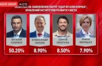 """Екзит-пол """"УДАРУ"""" показав перемогу Кличка у першому турі"""