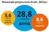 Прибуток Оператора ГТС за перше півріччя впав удвічі