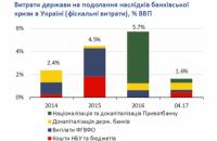 НБУ оцінив вартість банківської кризи в Україні в 38% ВВП
