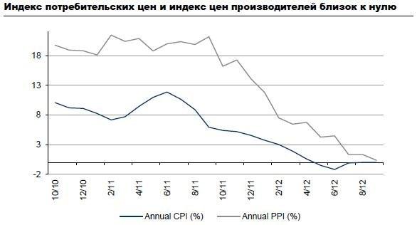 Кабмін Азарова тримає ціни адміністративними заходами