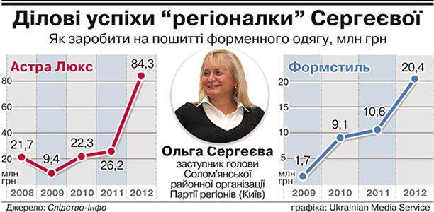 Фото Сергеєвої з <a>from.ua</a>
