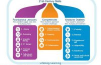 Освіта майбутнього: чи зможемо ми освоїти нові професії?