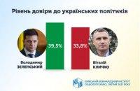 Найбільше українці довіряють Зеленському та Кличку, – КМІС