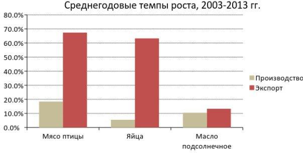 Источник данных: Госслужба статистики