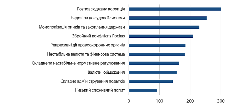 Рисунок 3. Що заважає інвесторам інвестувати в Україну (відповіді прямих інвесторів). Значення індексу ренкінгу перешкод (найвище значення – найбільше опитуваних поставили перешкоду на високе місце від 1 до 10). Джерело:опитування ЦЕС,EBA та Dragon Capital