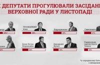 Только 20% депутатов посетили все заседания Рады в ноябре