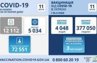 За добу від ковіду вакцинувалися 4048 українців