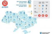 """В Украине завершилась """"вторая волна"""" подписания договоров в рамках медицинской реформы"""
