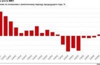 За год российский ВВП сократился на 0,2%
