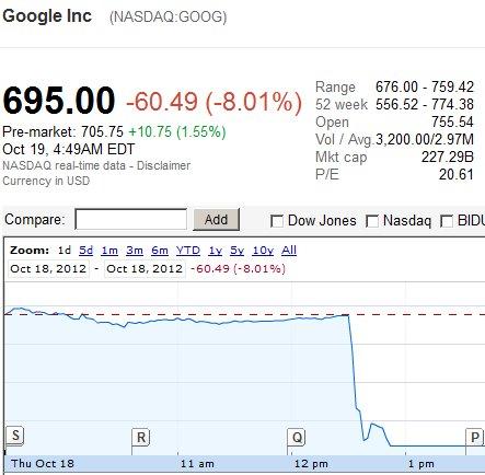 Акції Google обвалилися за лічені хвилини