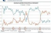 Чому росіяни вважають Україну основним ворогом після США?