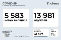 В Україні за добу зафіксували 5 583 нових випадки ковіду, 13 981 особа одужала