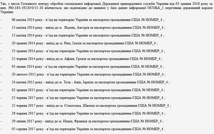 Список вьездов и выездов на территорию Украины Юрием Хароном по паспорту США
