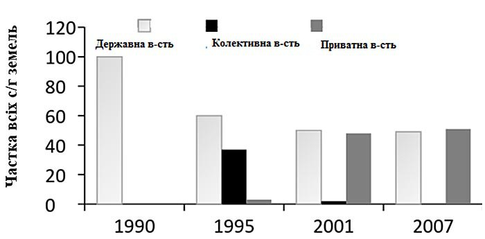 Кто владеет украинской землей