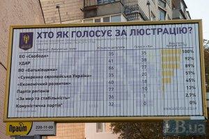 У Харківській міськраді не знайшли претендентів на люстрацію