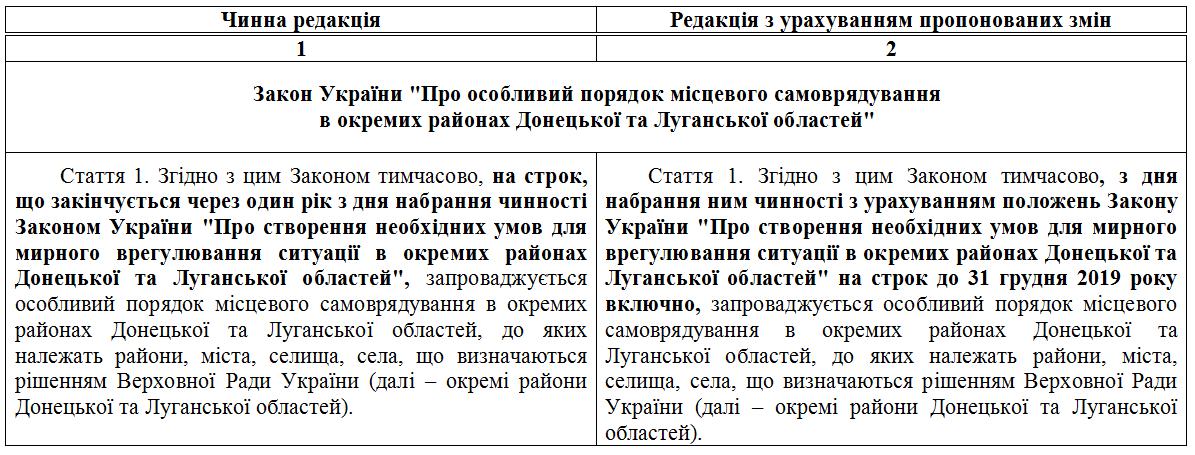 """Рада продлила закон """"Об особом статусе Донбасса"""" до 2020 года, фото-1"""