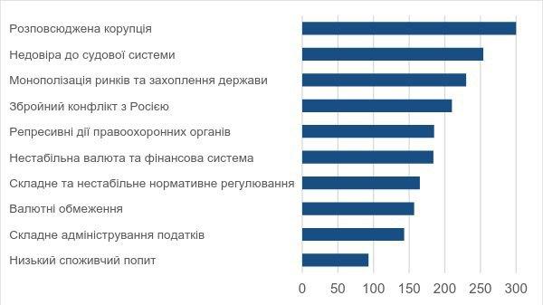 Рисунок 3. Що заважає інвесторам інвестувати в Україну (відповіді прямих інвесторів). Значення індексу ренкінгу перешкод (найвище значення – найбільше опитуваних поставили перешкоду на високе місце в ренкінгу від 1 до 10). Джерело: опитування ЦЕС, EBA та Dragon Capital