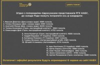 Представителей антикоррупционных организаций потеснили в общественном совете НАБУ